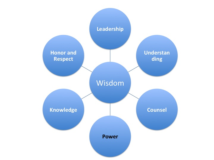 Your Power Utilization Is Driven By Wisdom
