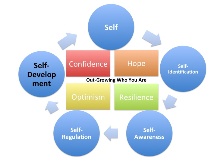 Focus on self development