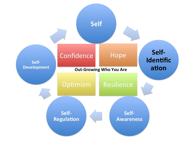 essay about self development Plato is pivotal to career and self-development it provides the system for self-development as.