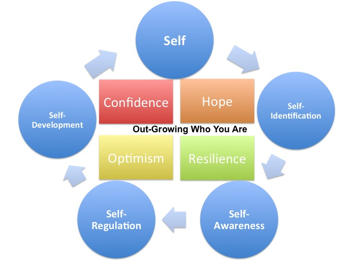 Potent Tools of Self Awareness Development
