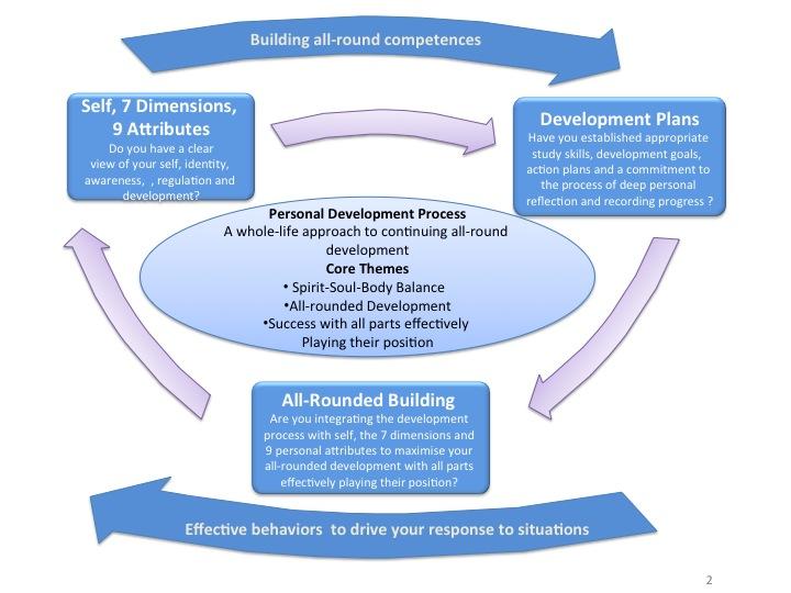 Self-Development-Plan