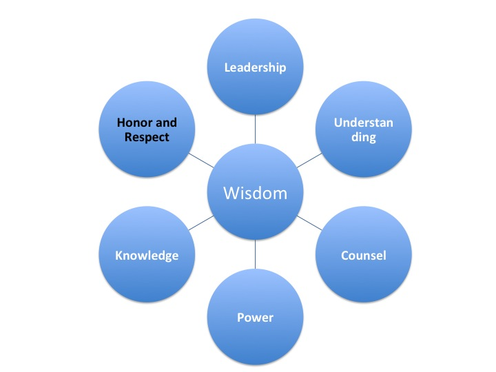 Wisdom Connects to Respect and Honor